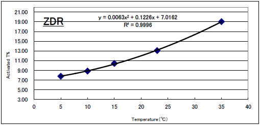 Photochromic Polarized Lens Temperature Dependence